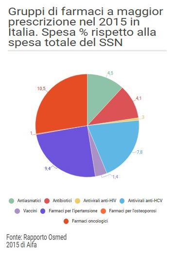 spesa-gruppi-di-farmaci-in-italia-nel-2015