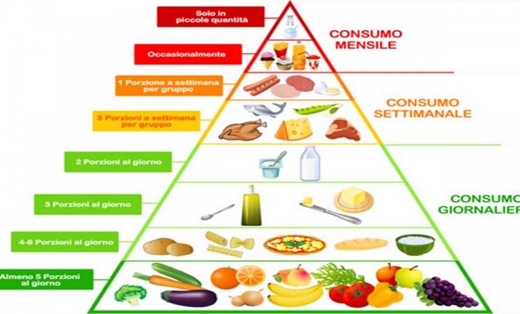 Il cibo è la medicina del vero benessere
