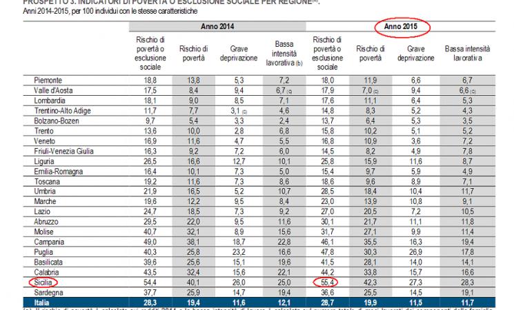 Rischio povertà, Sicilia maglia nera nel rapporto Istat su condizioni di vita e reddito 2015: situazione peggiorata rispetto all'anno precedente