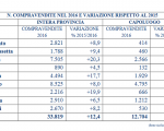 Mercato immobiliare siciliano, compravendite in aumento: +12,4%, primeggiano Catania, Ragusa e Messina