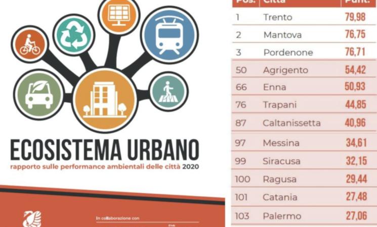 Performance ambientali, i capoluoghi siculi sono il fanalino di coda dell'Italia