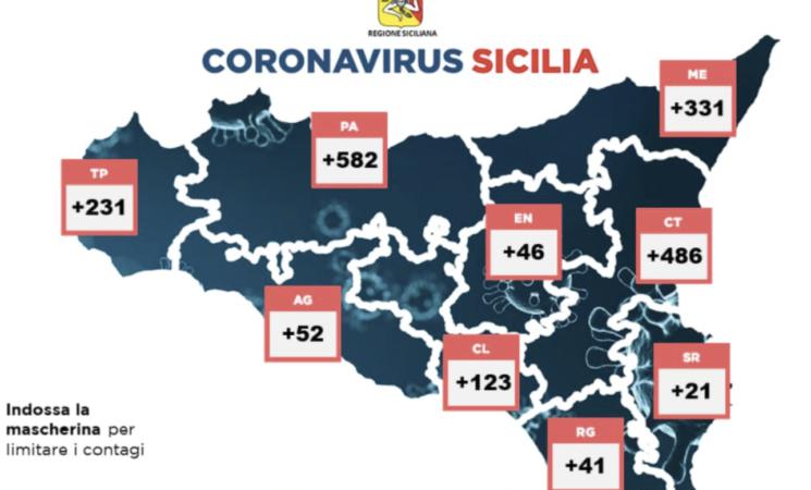 La terza ondata travolge la Sicilia, ha i dati peggiori d'Italia